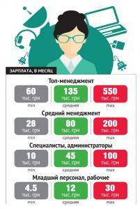 Зарплата разных направлний